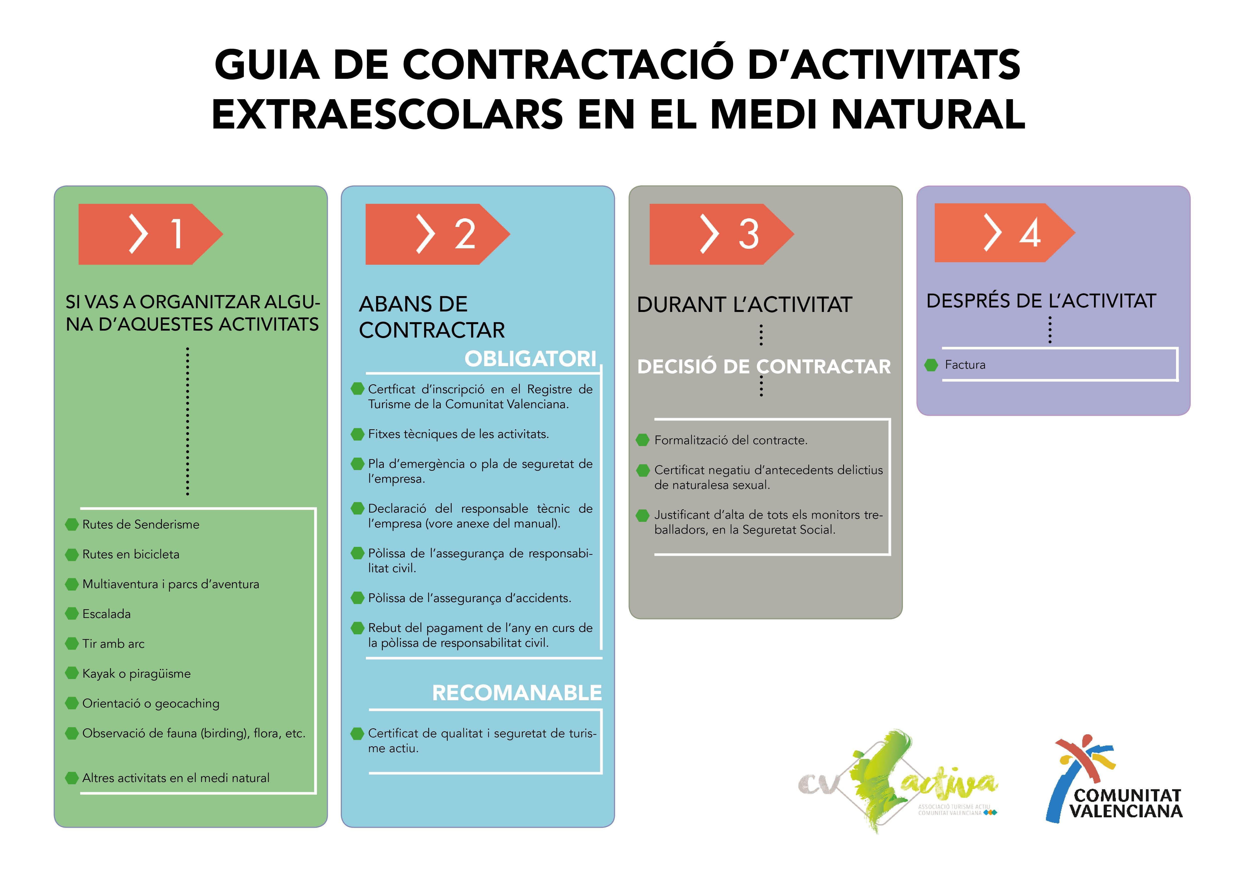 Manual de contratación Valenciano