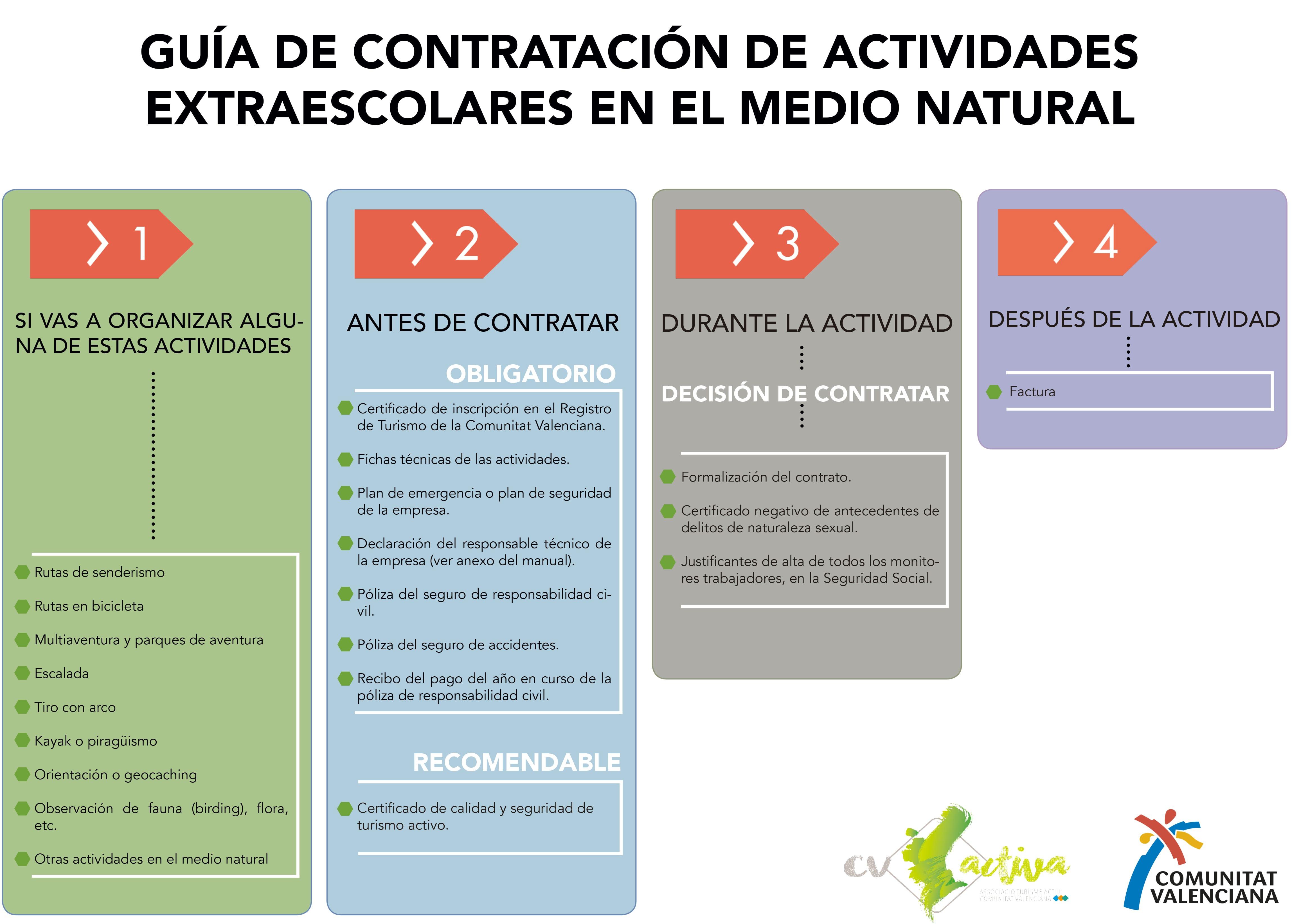 Manual de contratación Castellano